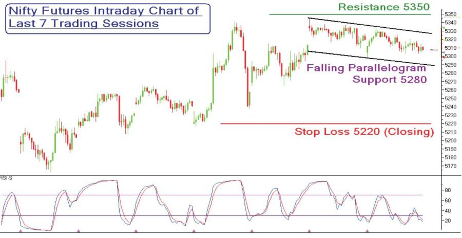 GEPL Technical view : Nifty futures 28th april update